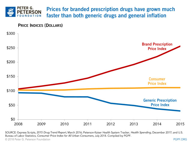 the subsides allocation for the escalating cost of prescripton drugs Nothing stops drug companies from charging the highest price the market will bear.