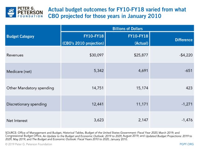 Actual budget outcomes for FY10-FY18 varied from what CBO projected for those years in January 2010