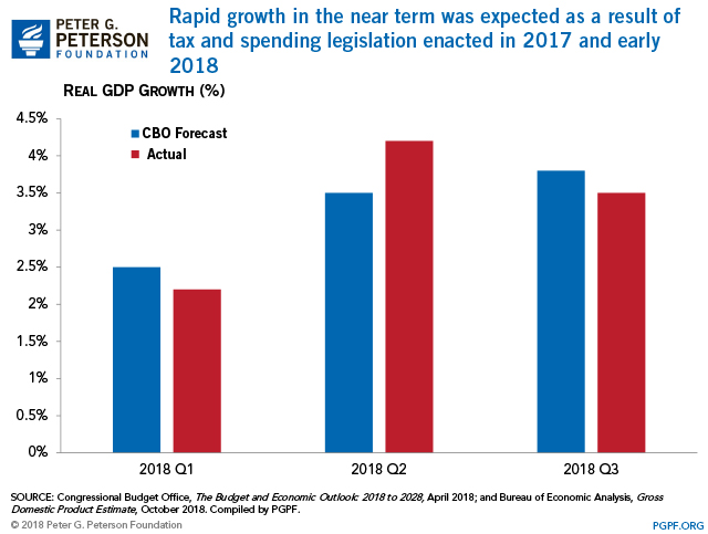 Rapid growth in the near term was expected as a result of tax and spending legislation enacted in 2017 and early 2018.