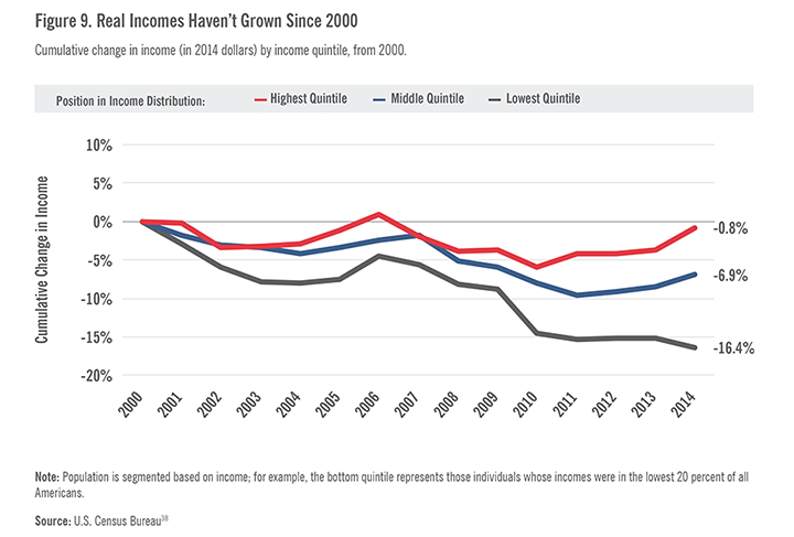 Real Incomes Haven't Grown Since 2000