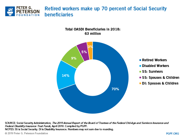 Retired workers make up 70 percent of Social Security beneficiaries