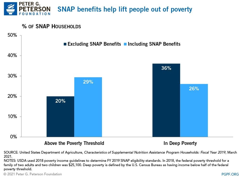 SNAP benefits help to lift people out of poverty