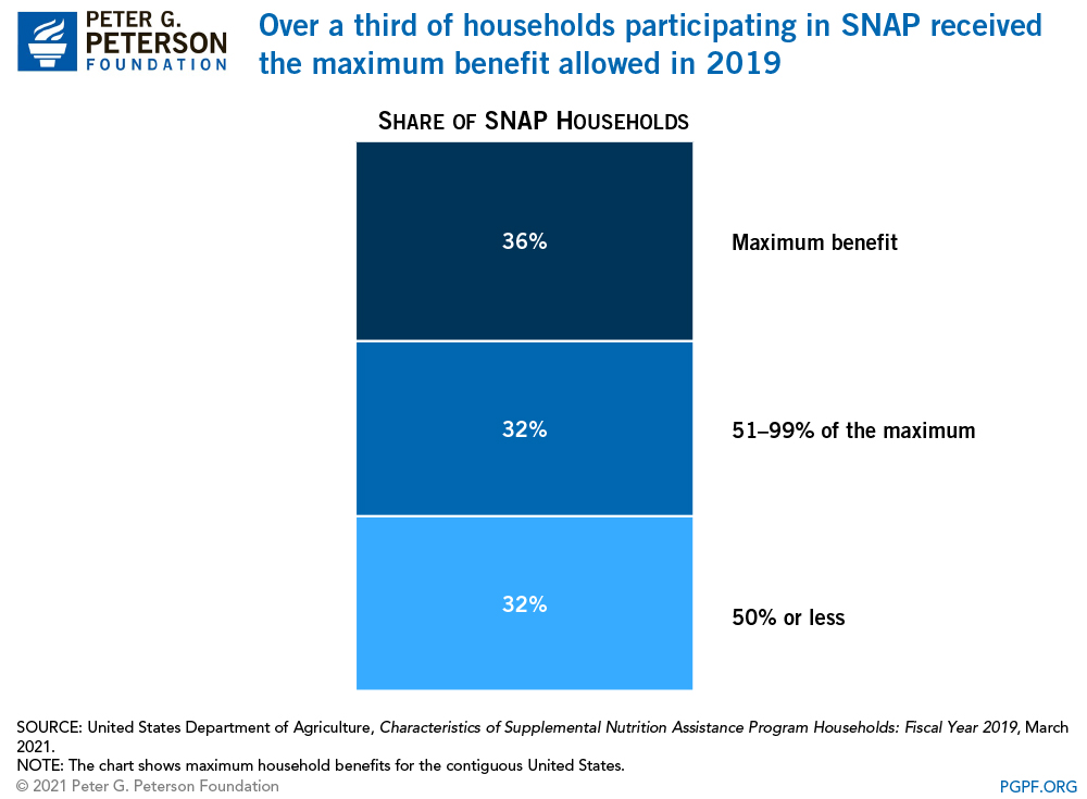 Over a third of households participating in SNAP receive the maximum benefit allowed