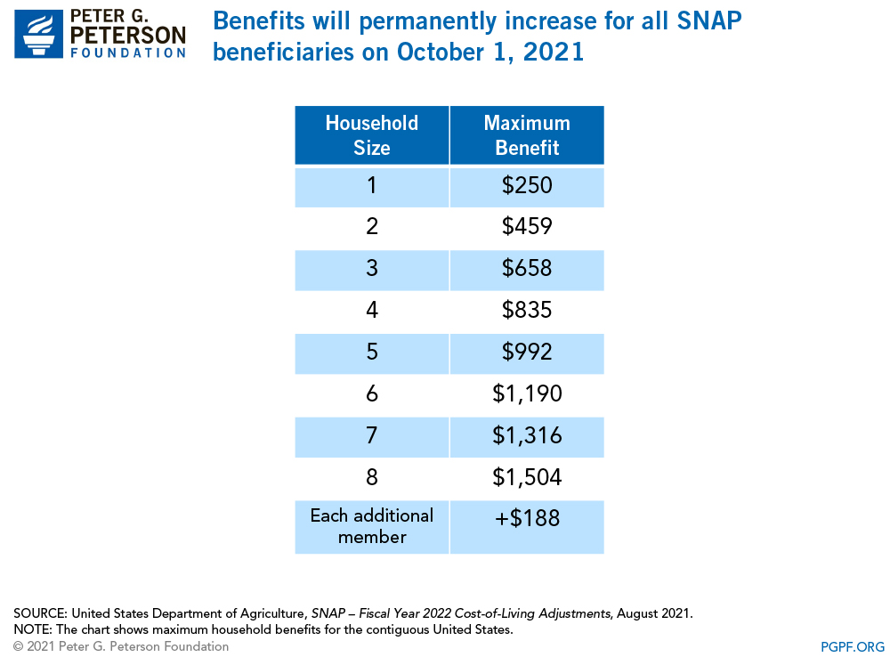 More than 4 out of 5 households participating in SNAP live in poverty and receive over 90% of all benefits