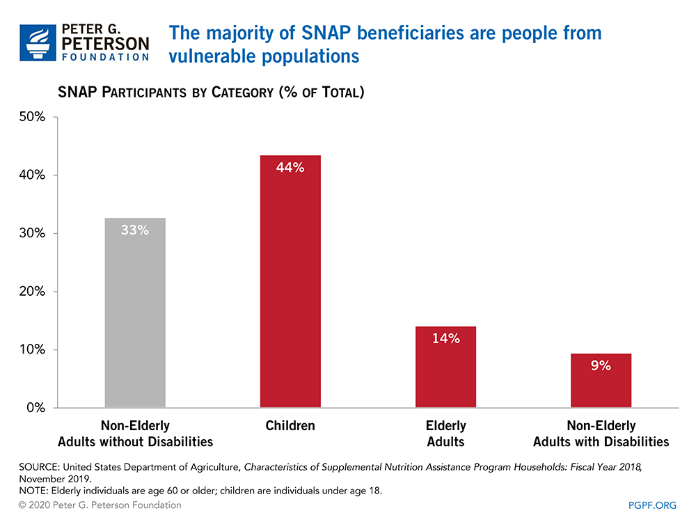The majority of SNAP beneficiaries are people from vulnerable populations