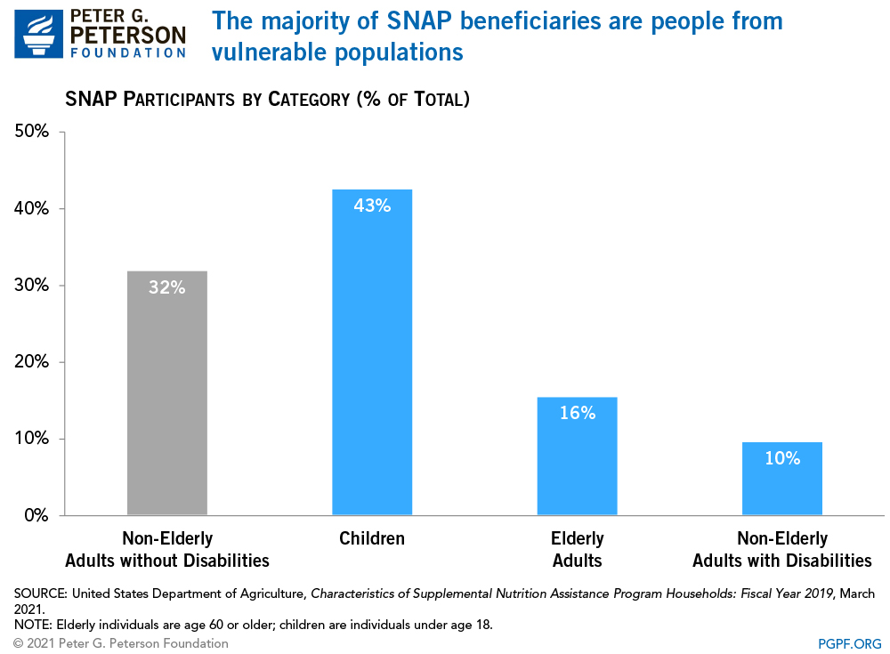 SNAP beneficiaries are diverse