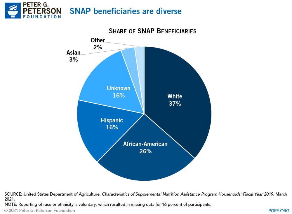 SNAP spending increased during the Great Recession, but is projected to decline below historical levels