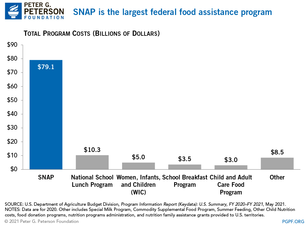 SNAP is the largest federal food assistance program