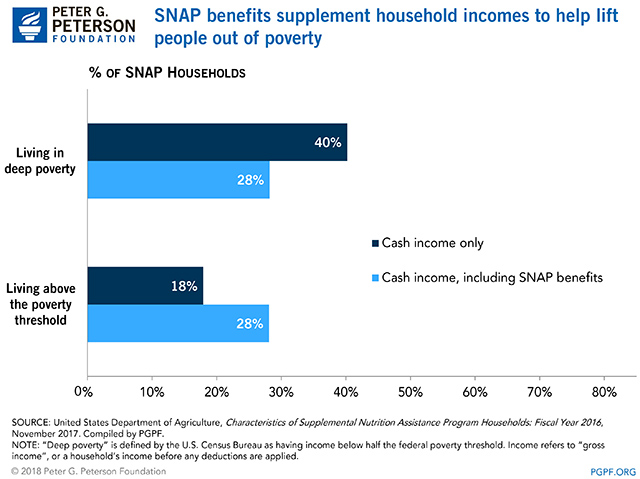 SNAP benefits supplement household incomes to help lift people out of poverty