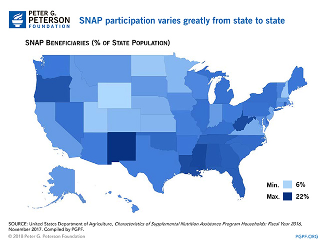 SNAP participation varies greatly from state to state