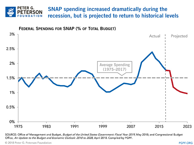 SNAP spending increased dramatically during the recession, but is projected to return to historical levels
