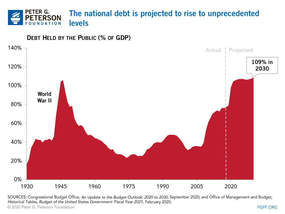 The national debt is projected to rise to unprecedented levels