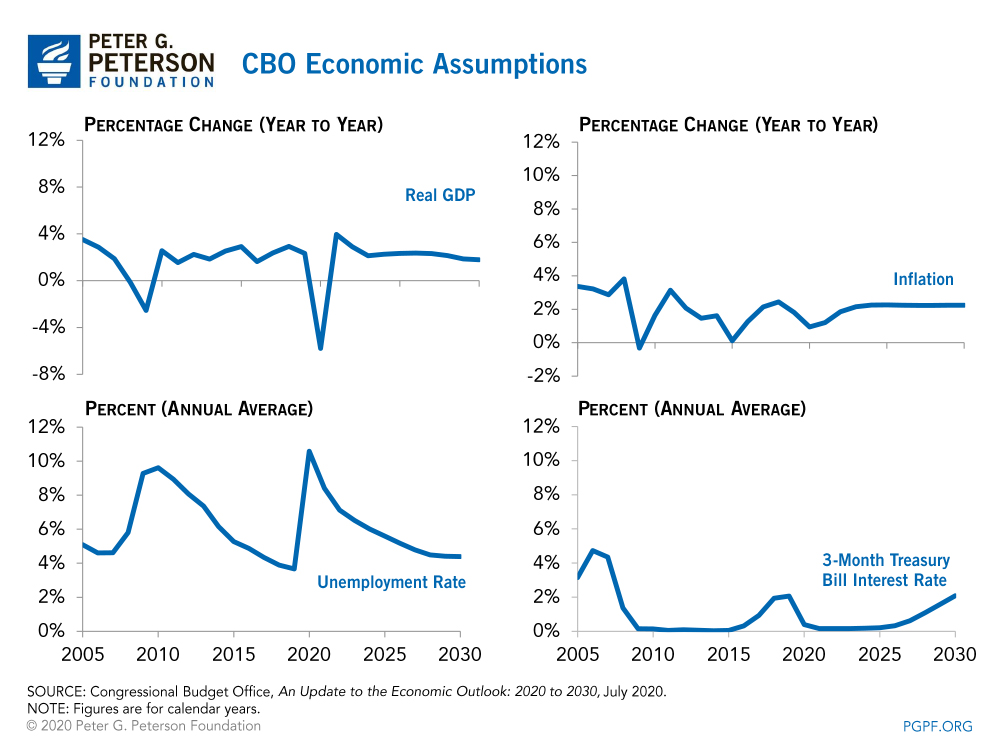 CBO Economic Assumptions