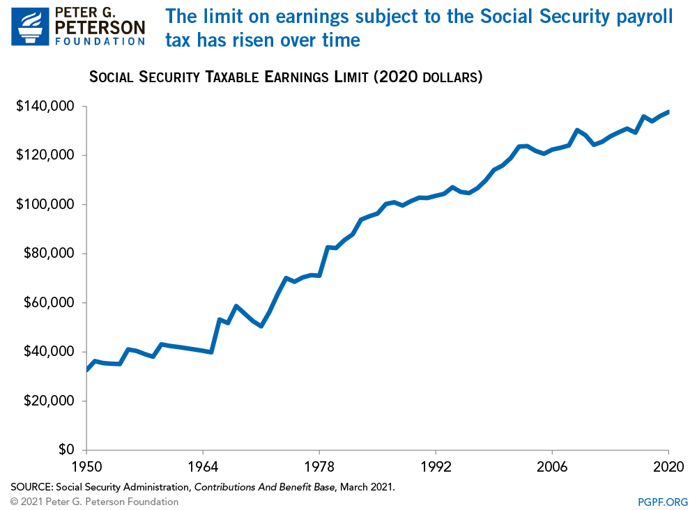 The limit on earnings subject to the Social Security payroll tax has risen over time