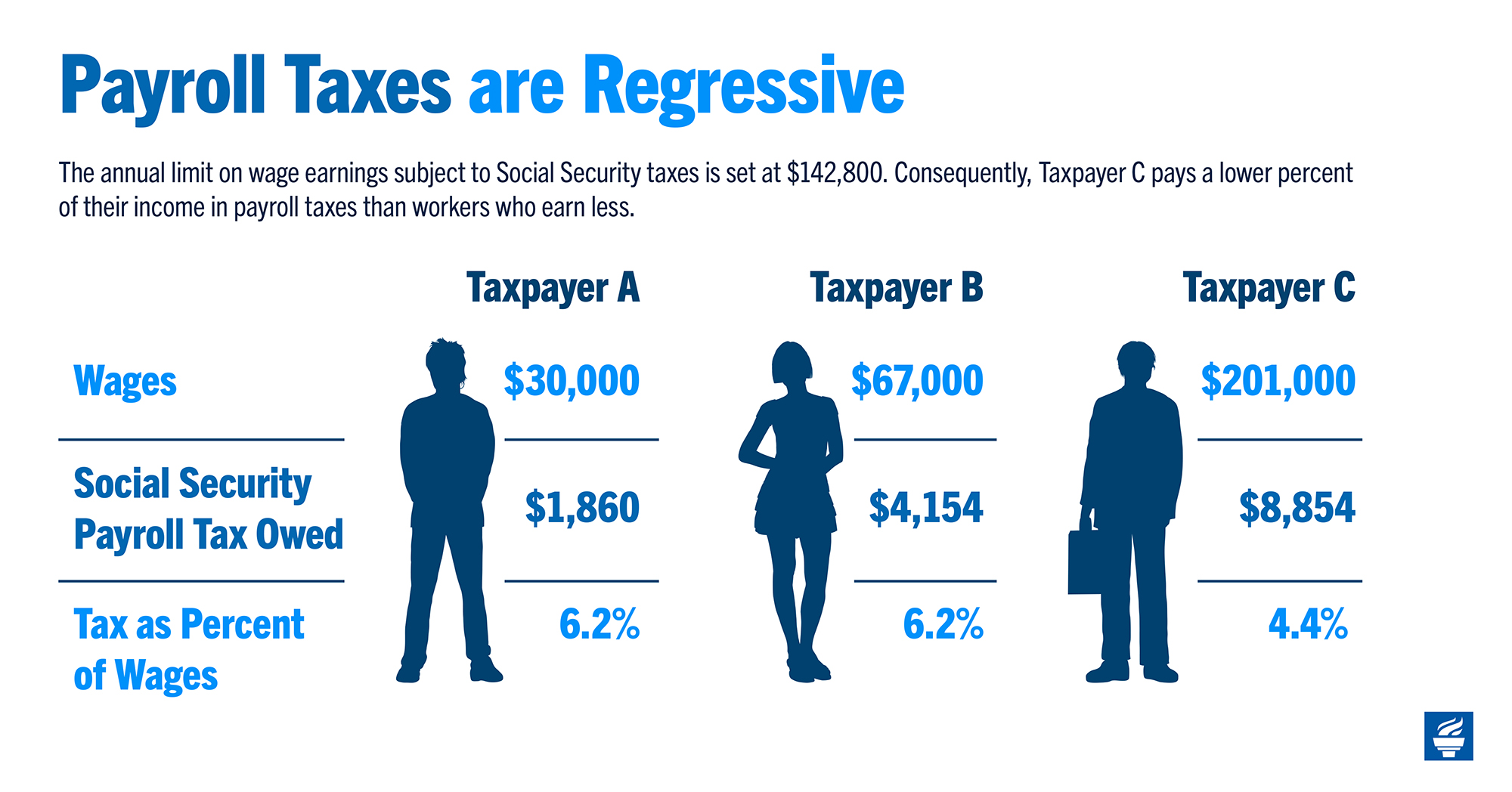 Payroll Taxes are Regressive