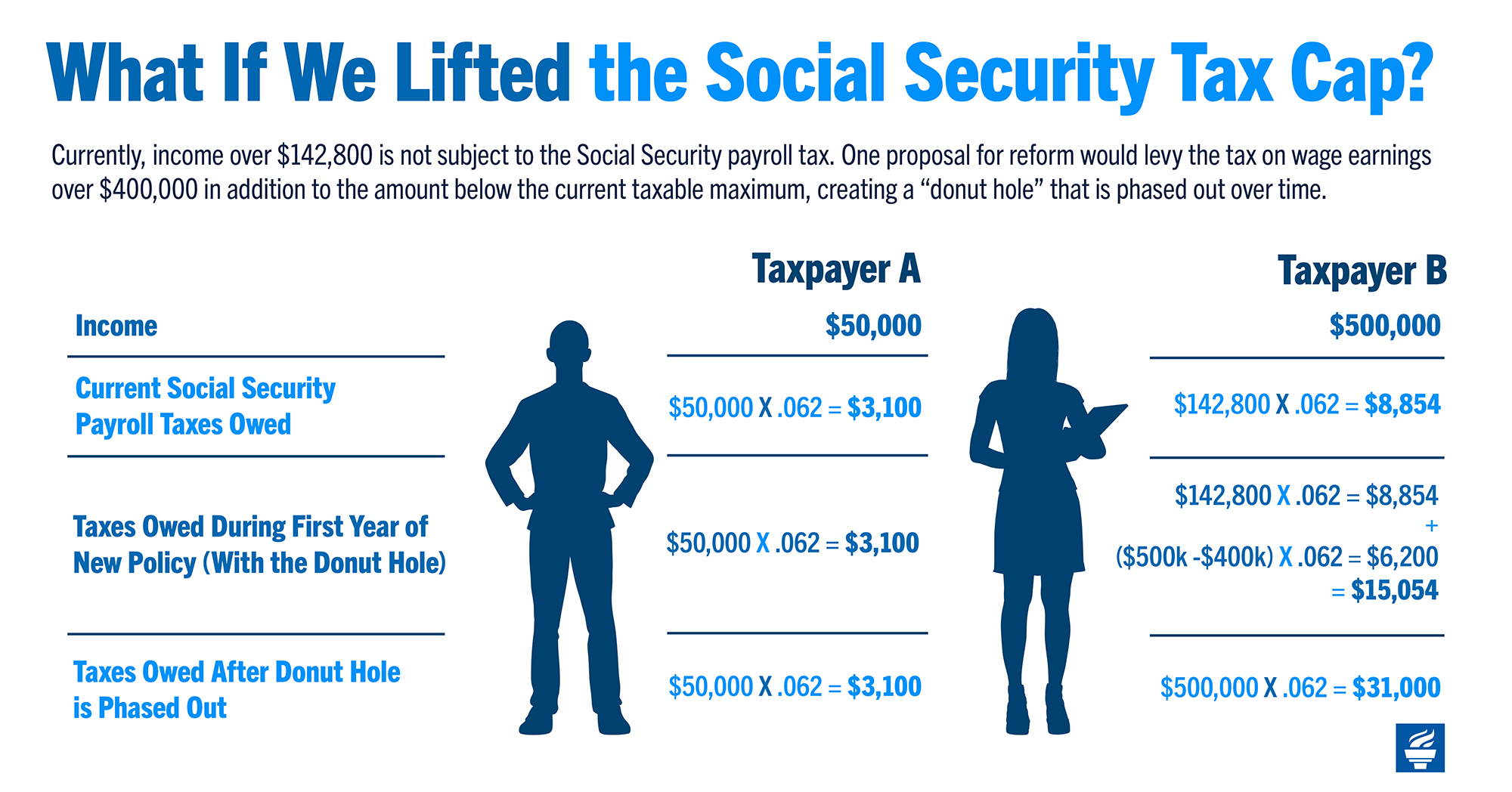 What if we lifted the Social Security tax cap?
