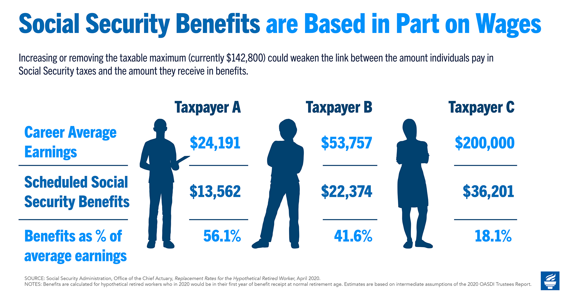 Social Security Benefits are Based in Part on Wages
