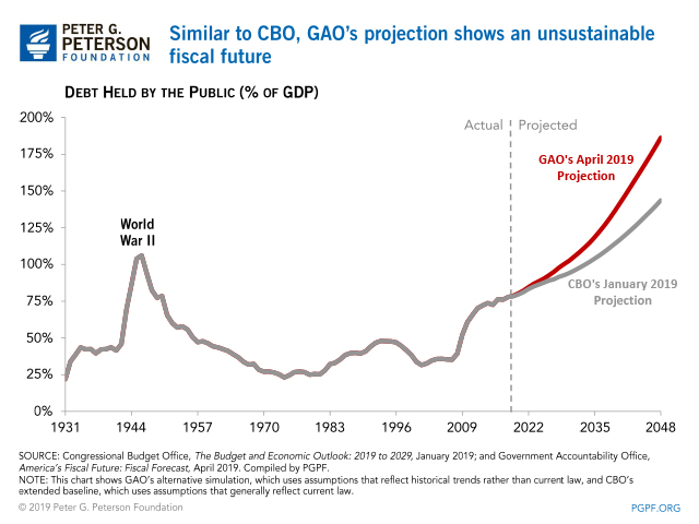 GAO Warns National Debt Could Be Twice the Size of the Economy in Just 30 Years