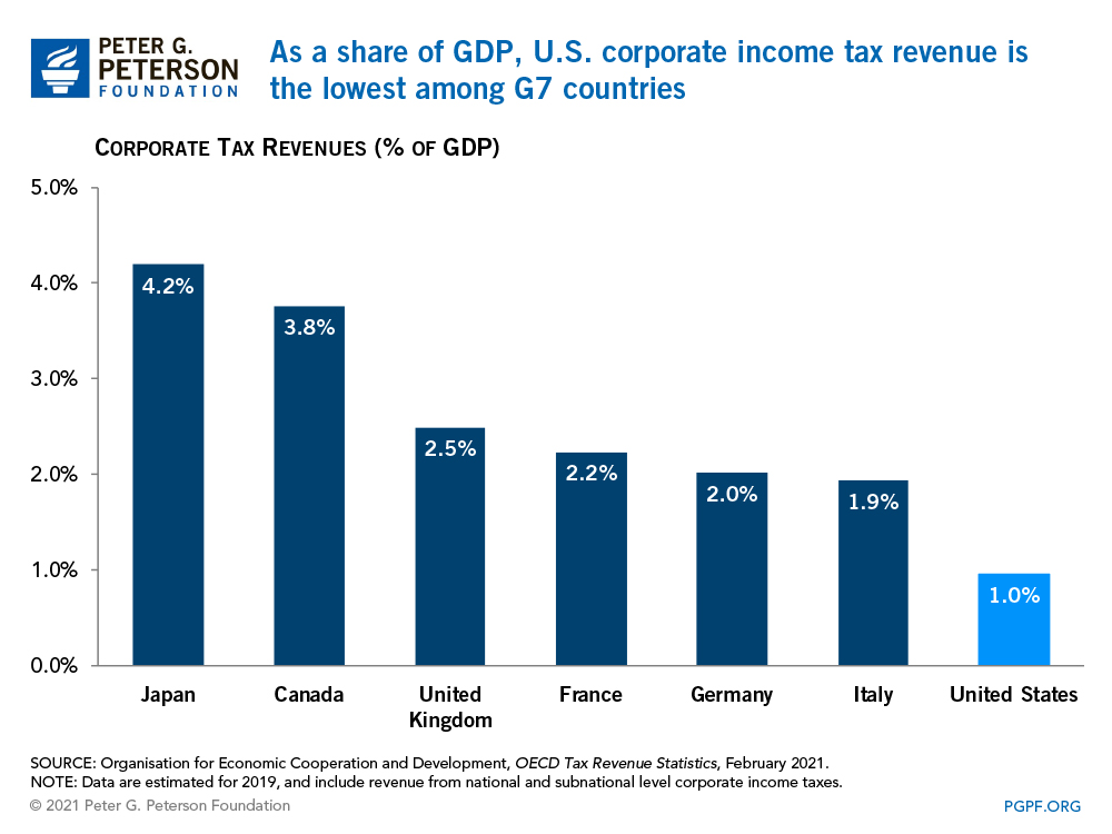 As a share of GDP, U.S. corporate income tax revenue is the lowest among G7 countries