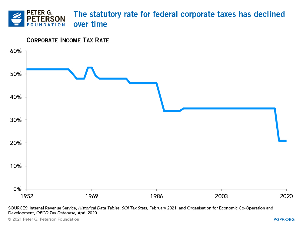 The statutory rate for federal corporate taxes has declined over time