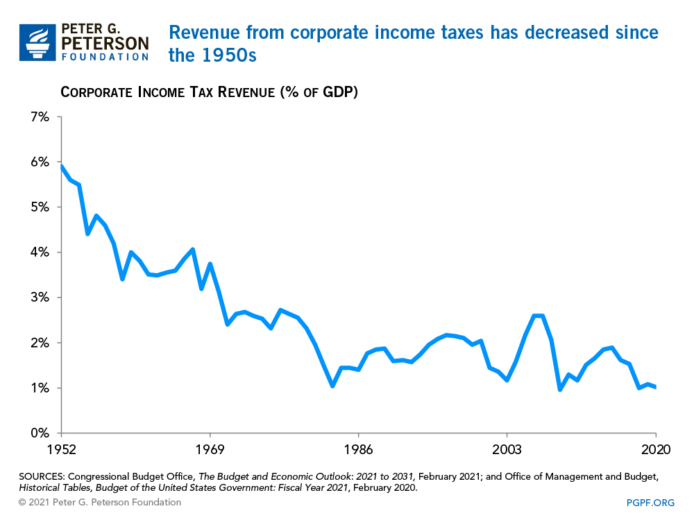Revenues from corporate income taxes have largely decreased since the 1950s