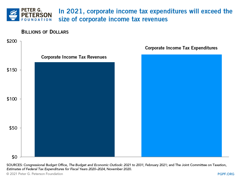 In FY 2020, the amount the United States spends on corporate income tax expenditures will be over 90 percent of its revenues from that source
