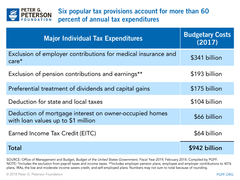 Six popular tax provisions account for more than 60 percent of annual tax expenditures