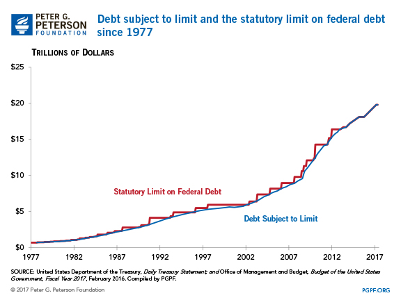 Debt subject to limit and the statutory limit on federal debt since 1977. | SOURCE: United States Department of the Treasury, Daily Treasury Statement; Office of Management and Budget, Budget of the United States Government, Fiscal Year 2017, February 2016. Compiled by PGPF.