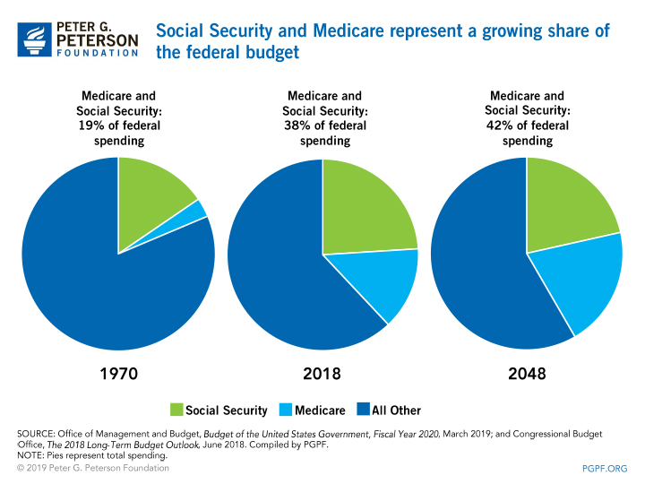 Social Security and Medicare represent a growing share of the fed era I budget