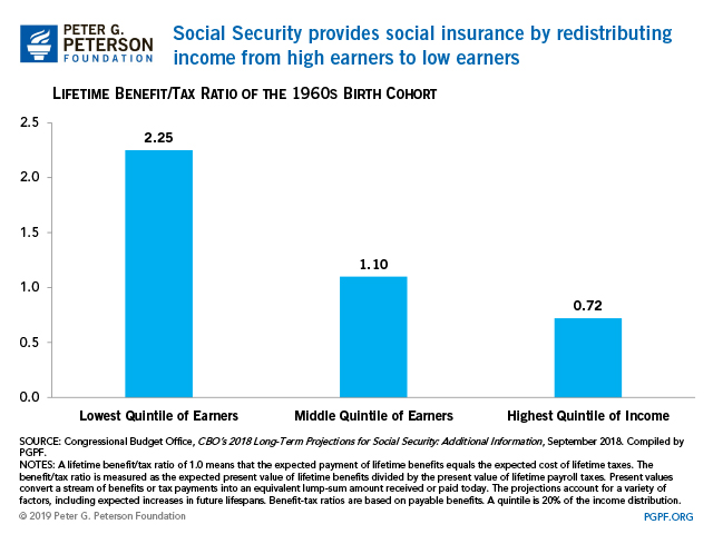 Social Security provides social insurance by redistributing income from high earners to low earners