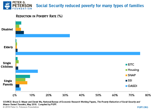 What Effect Does Social Security Have on Poverty?