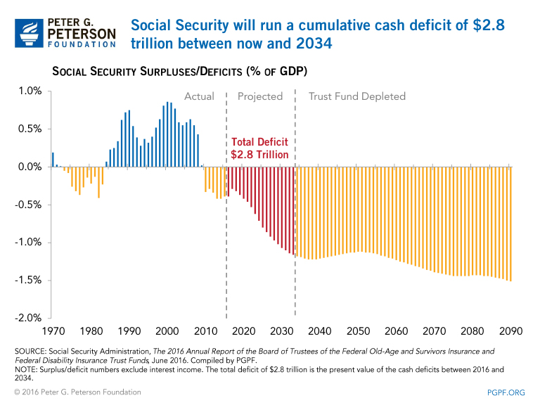 Social Security will run a cumulative cash deficit of $2.8 trillion between now and 2034