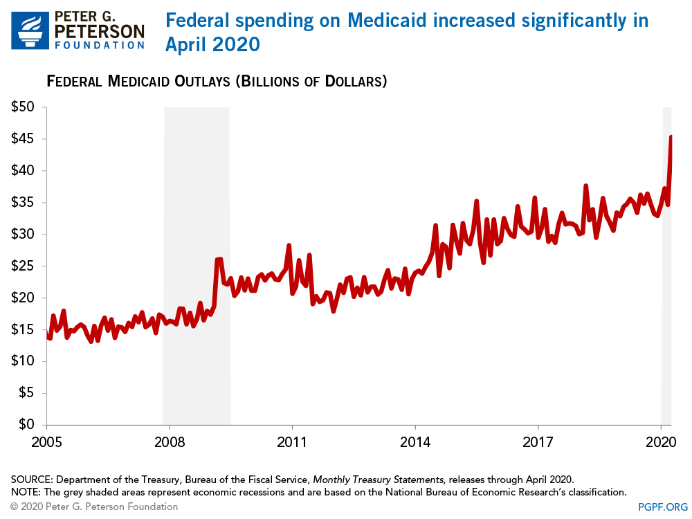 Federal spending on Medicaid increased significantly in April 2020