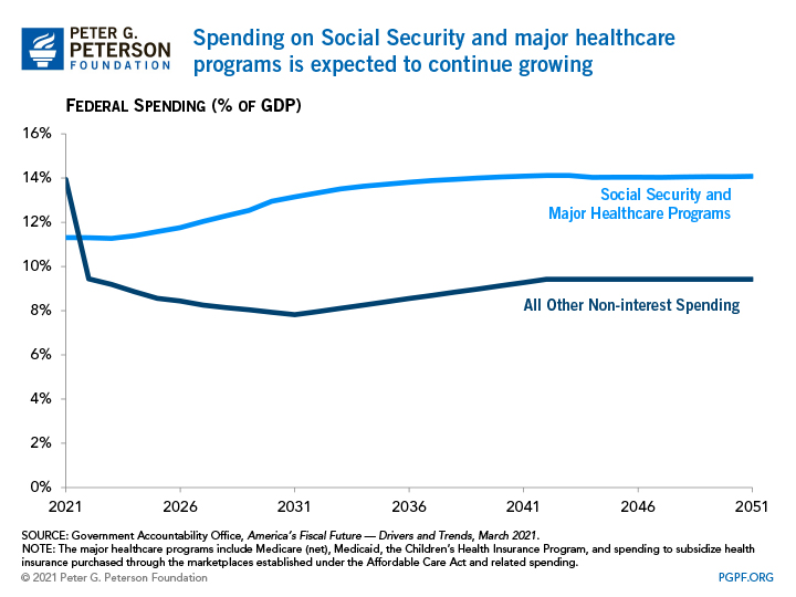 Spending on Social Security and major healthcare programs is expected to continue growing