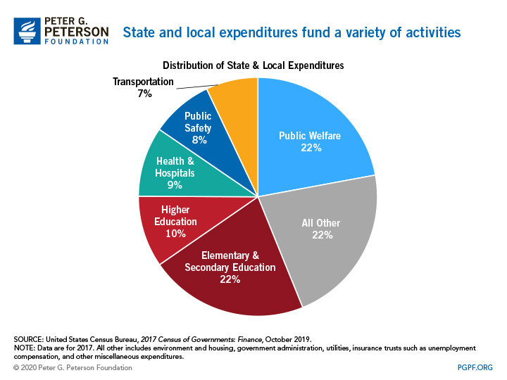 State and local expenditures fund a variety of activities