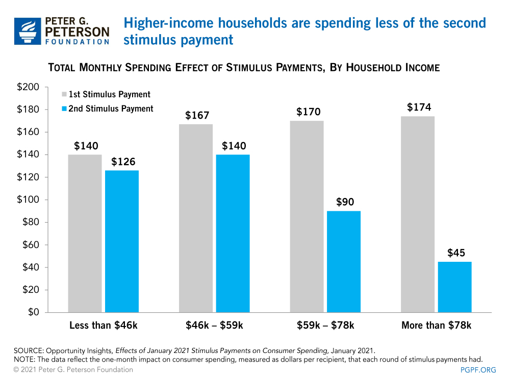 higher-income households are spending less of the second stimulus payment
