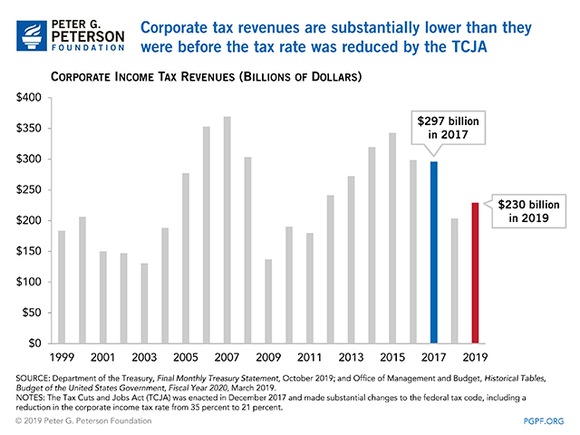 Corporate tax revenues are substantially lower than they were before the tax rate was reduced by the TCJA
