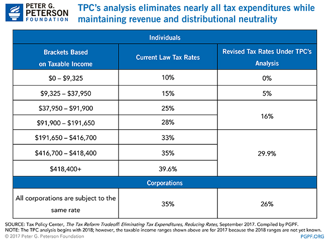 TPC's analysis eliminates nearly all tax expenditures while maintaining revenue and distributional neutrality