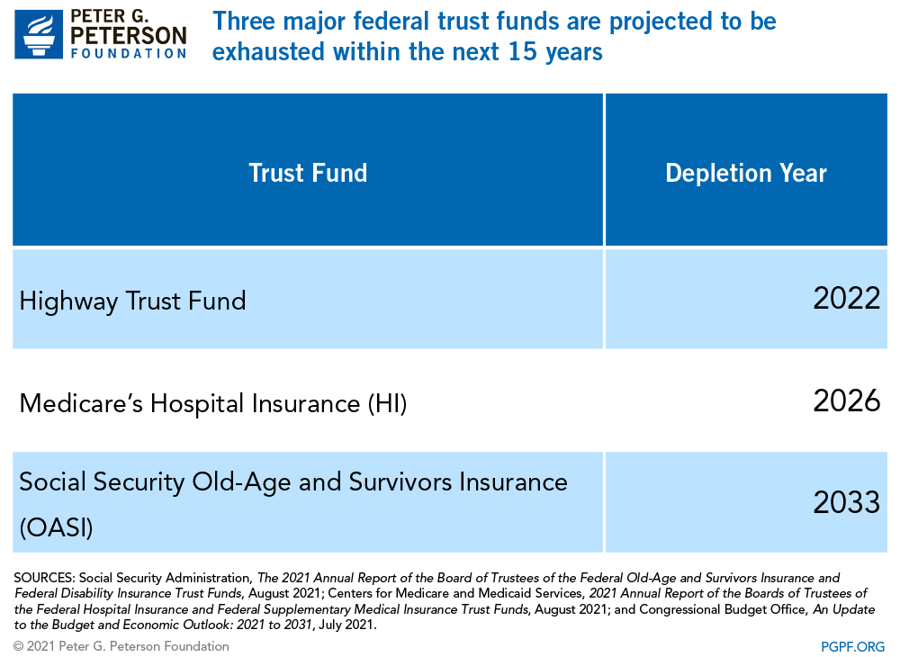 Three major federal trust funds are projected to be exhausted within the next 15 years.