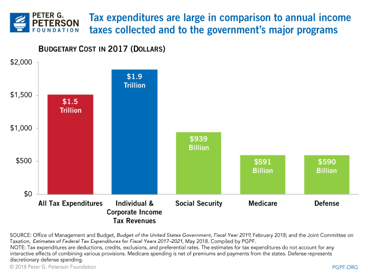 Tax expenditures are large in comparison to annual income taxes collected and to the government's major programs