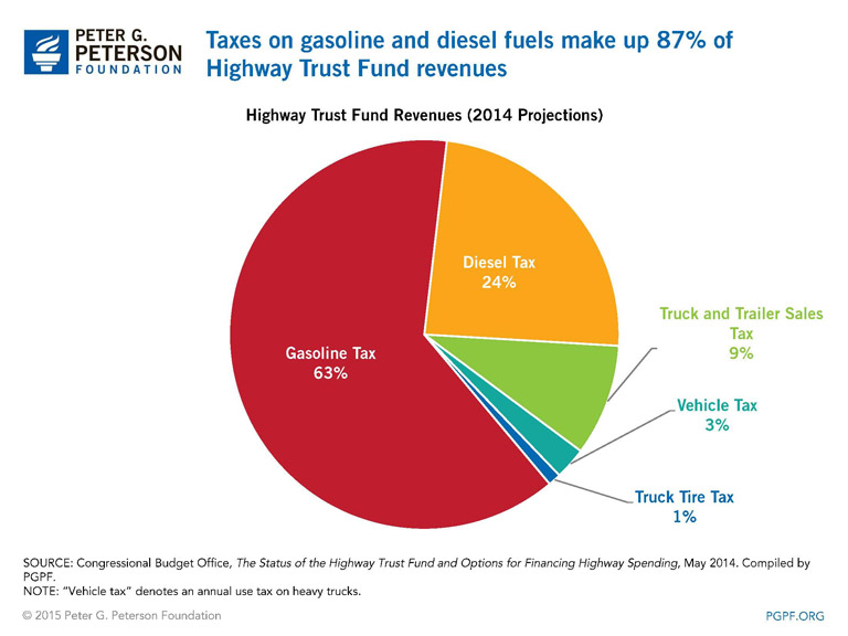 SOURCE: Congressional Budget Office, The Status of the Highway Trust Fund and Options for Financing Highway Spending, May 2014. Compiled by PGPF. NOTE: Vehicle tax denotes an annual use tax on heavy trucks.