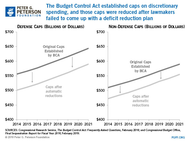 The Budget Control Act established caps on discretionary spending, and those caps were reduced after lawmakers failed to come up with a deficit reduction plan.