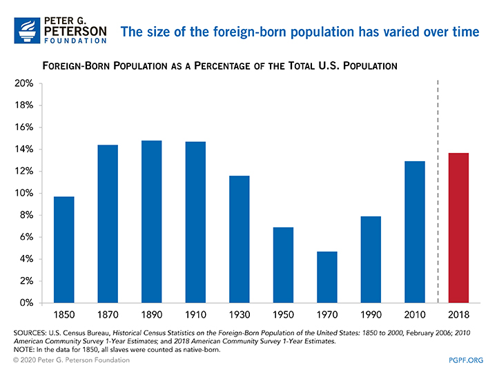 The size of the foreign-born population has varied over time