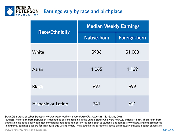Earnings vary by race and birthplace