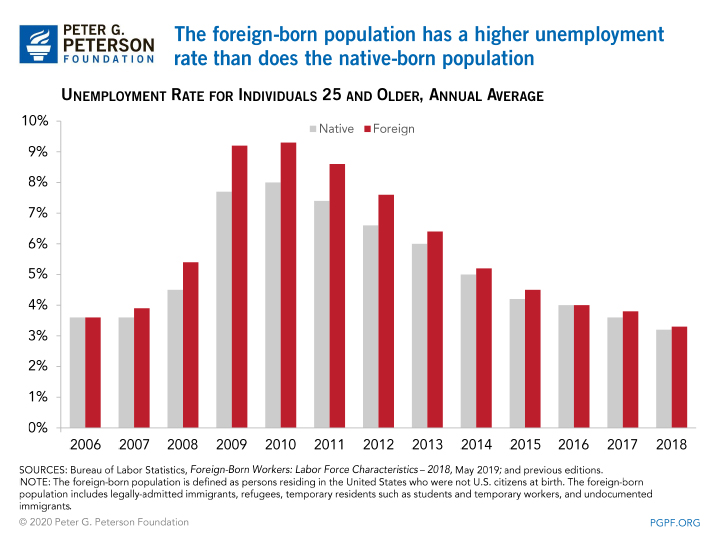 The foreign-born population has a higher unemployment rate than does the native-born population