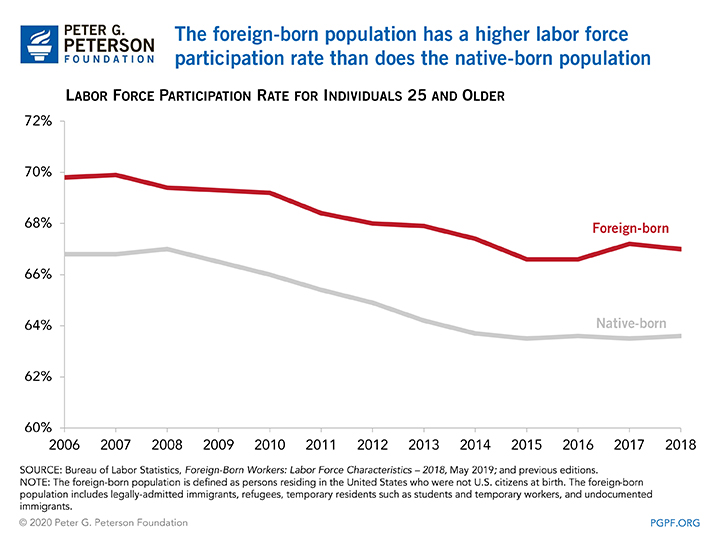 The foreign-born population has a higher labor force participation rate than does the native-born population