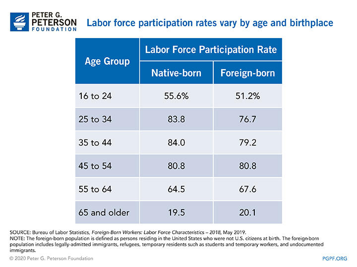 Labor force participation rates vary by age and birthplace