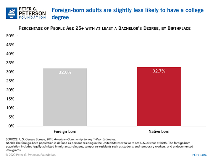 Foreign-born adults are slightly less likely to have a college degree
