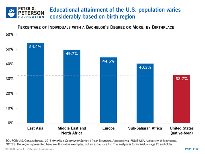 Educational attainment of the U.S. population varies considerably based on birth region