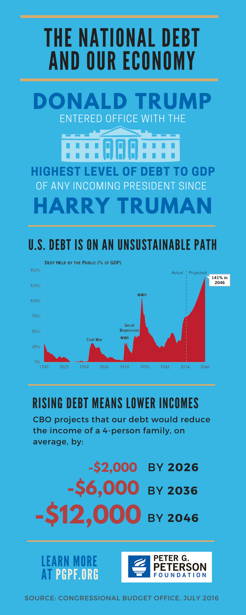 The National Debt and Our Economy